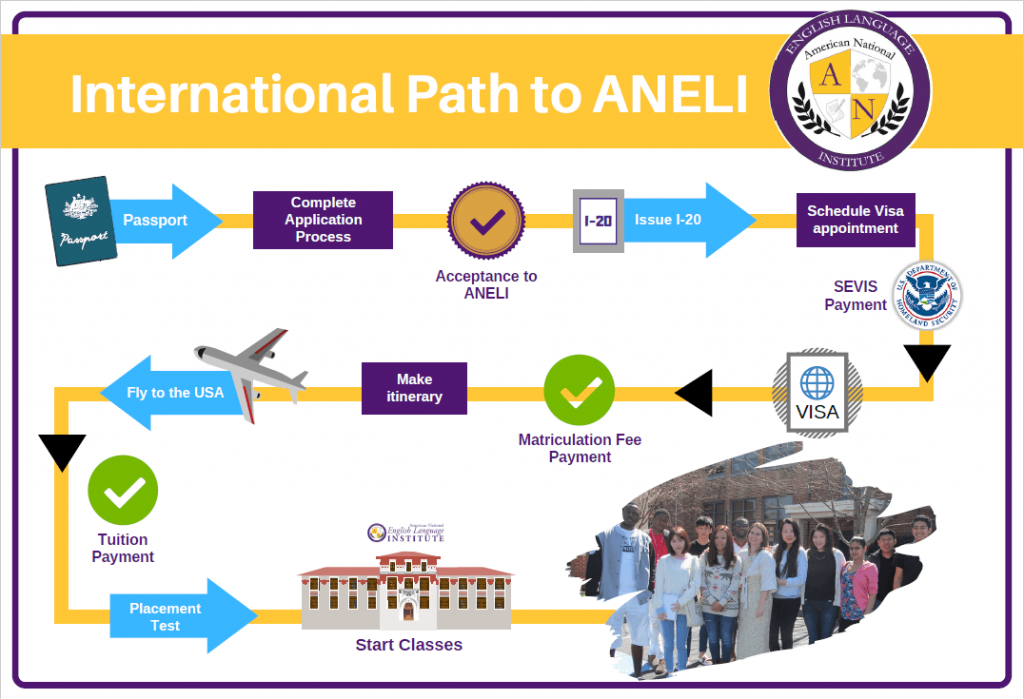 Admissions Visa Requirements American National English Language Institute